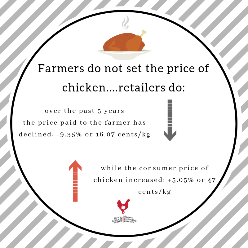 Pricing Farmers Do Not Set The Price
